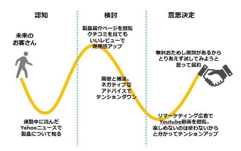 カスタマージャーニーマップモデル図