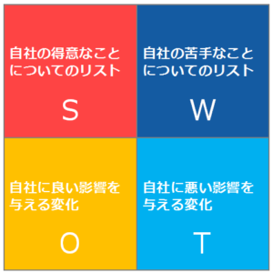 swot2