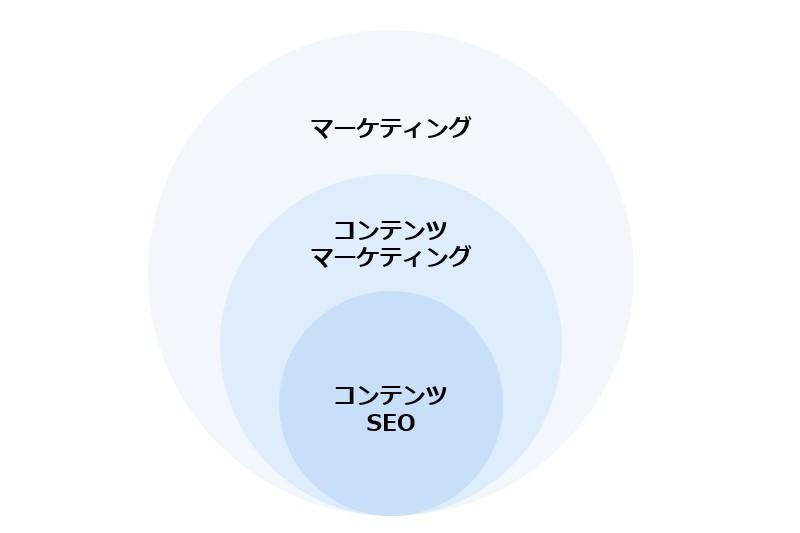 コンテンツマーケティングとコンテンツSEOの相関図