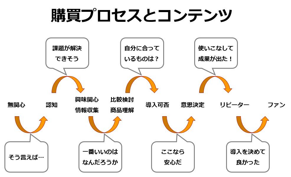 購買プロセスの推移