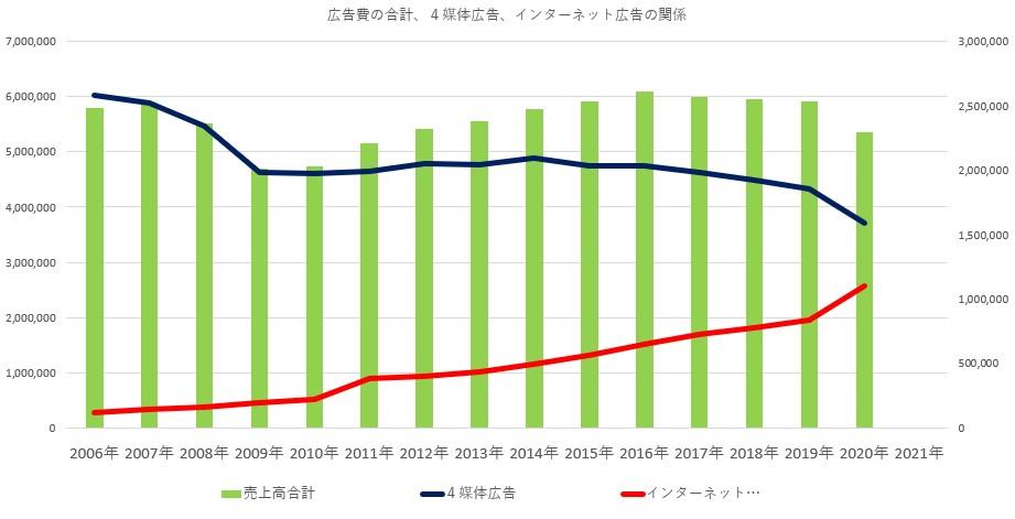2020年までの広告費の売上高、4大マスとインターネット広告費