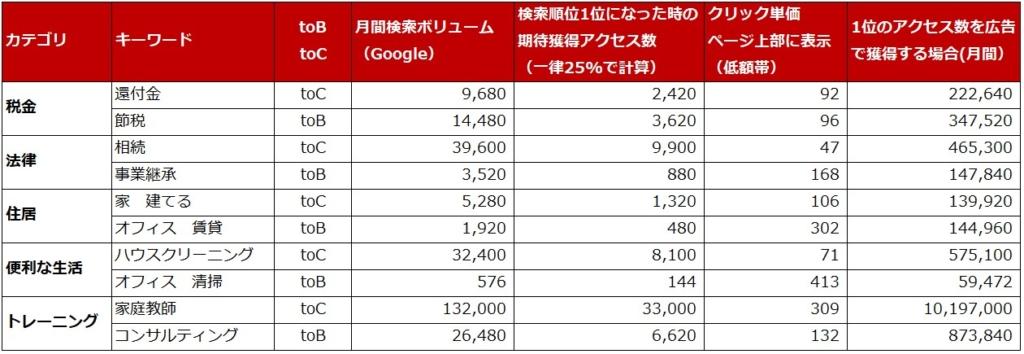 検索順位とキーワード別クリック単価、一か月にかかるコストの一覧表