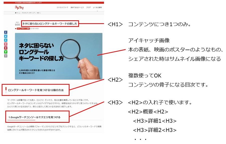 H1からH3の見出しのイメージ図