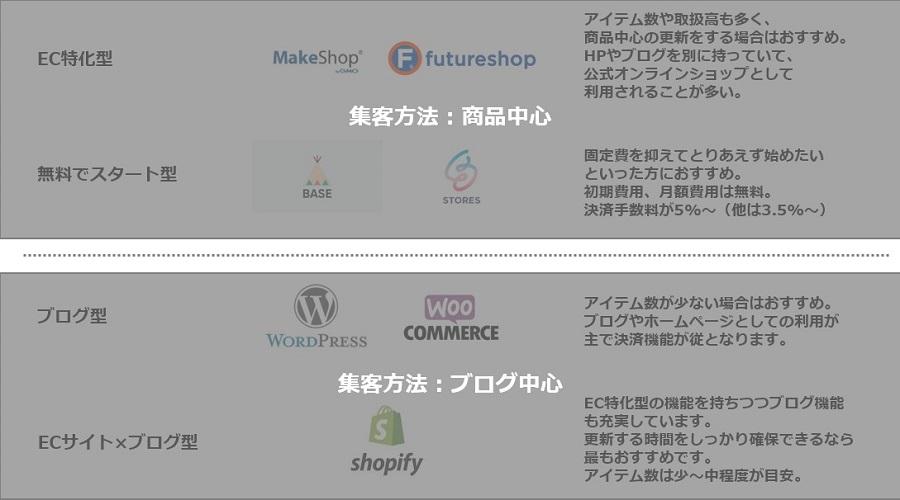 集客の軸が商品なのかブログなのかでネットショップ作成サービスは選ぶべき